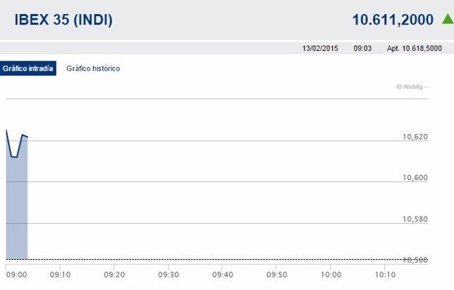 El Ibex 35 sube un 0,54% en la apertura tras conocerse el buen dato de la econom
