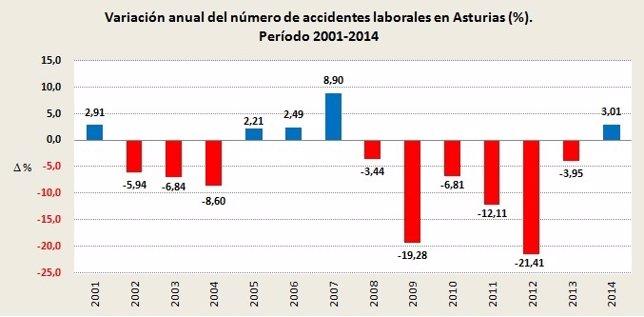 Gráfico de la evolución del número de accidentes laborales en Asturias 2000/2014