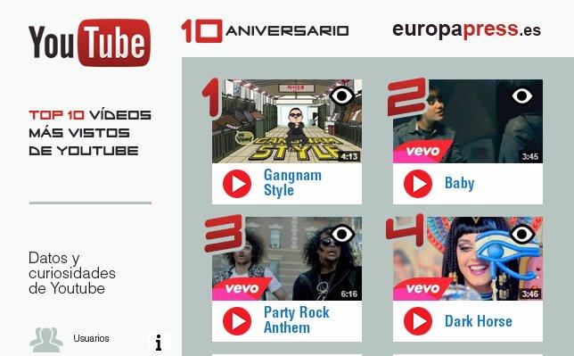 10 Vídeos Virales De Youtube - 10 Años
