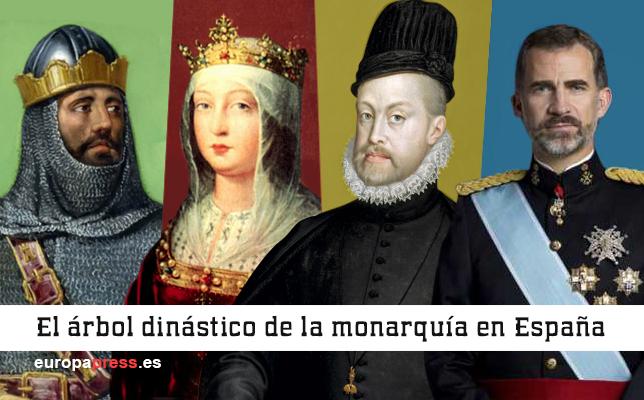 Arbol Dinástico Monarquía Española