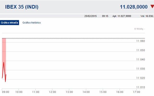 El Ibex 35 cae un 0,4% en la apertura y se aferra a los 11.000