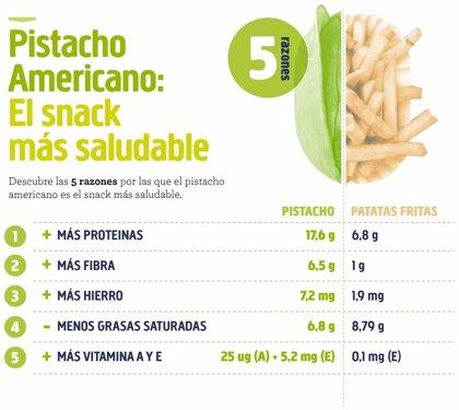 Expertos consideran que el pistacho americano es el 'snack' más saludable para tomar entre comidas