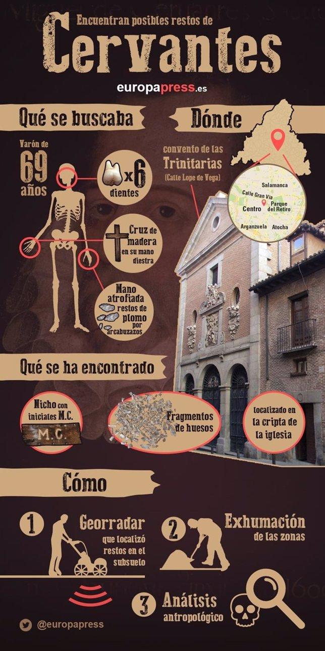 Infografía de la búsqueda de Miguel de Cervantes