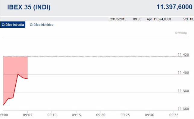 El Ibex se deja un 0,4% en la apertura y pierde los 11.400 puntos