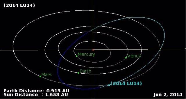 Orbita de los asteroides