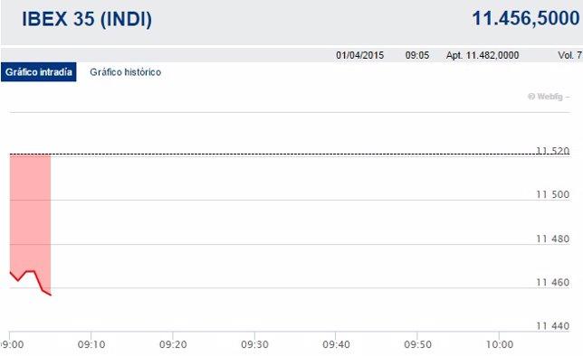 El Ibex arranca abril perdiendo los 11.500 puntos