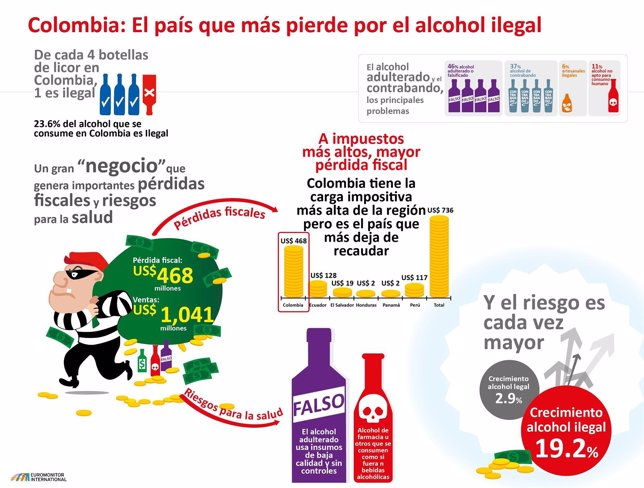 El consumo de licor ilegal se incrementa en Colombia