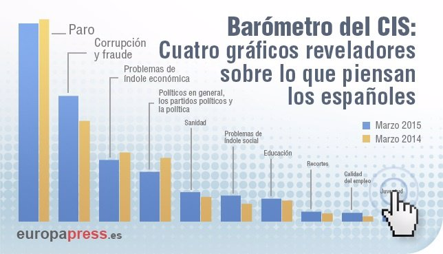 Cuatro gráficos del barómetro del CIS