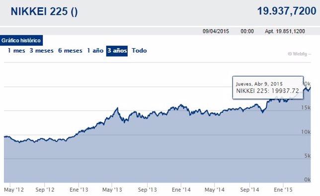 El Nikkei cierra en máximos de 15 años