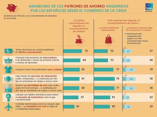 Informe sobre el ahorro de los españoles