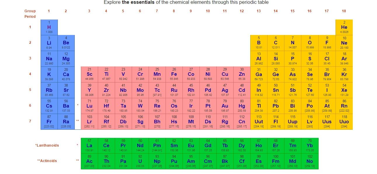 finalmente esta web te ayudar a conocer todo sobre los diferentes elementos que componen la tabla peridica adems est en ingls por lo que podrs