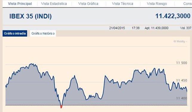 El Ibex 35 gana un 0,33% y recupera los 11.400 enteros