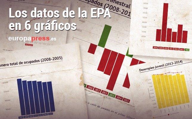 Conoce los datos de la EPA en 6 gráficos
