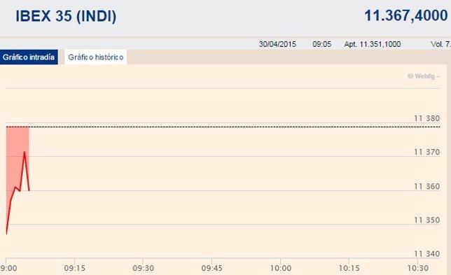 El Ibex 35 se deja un 0,2% en la apertura tras la reunión de la Fed