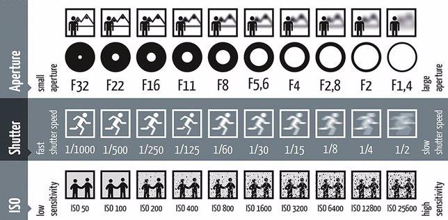 Hoja de trucos para fotógrafos principiantes