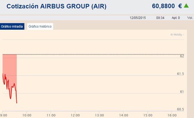 Airbus cotiza a la baja en la apertura de la Bolsa de París
