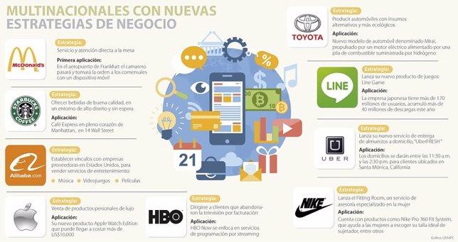 Empresas que cambian sus negocios