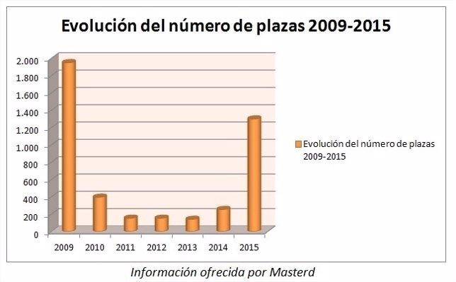Evolución del número de plazas