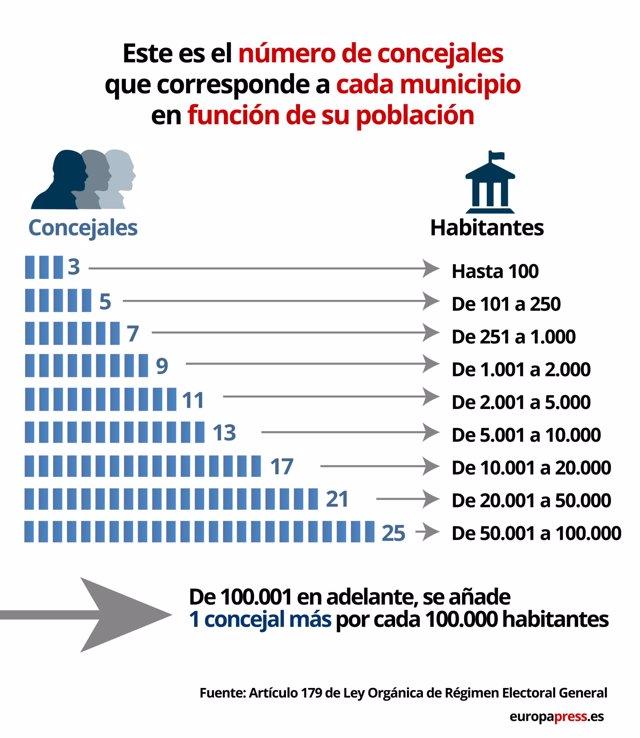 Número de concejales que corresponde a cada municipio
