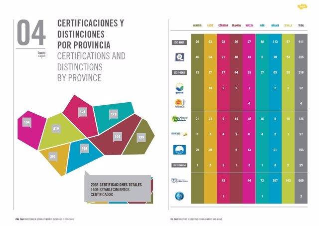 Certificaciones de calidad en el sector turístico y distribución por provincias