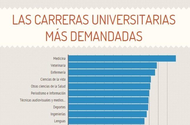 Carreras Universitarias más demandadas