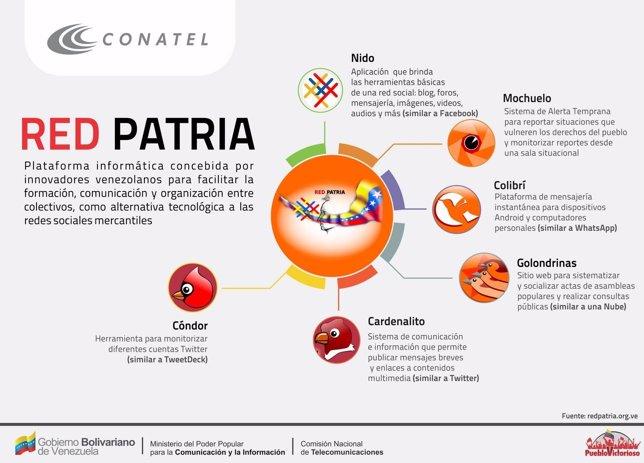 Red Patria