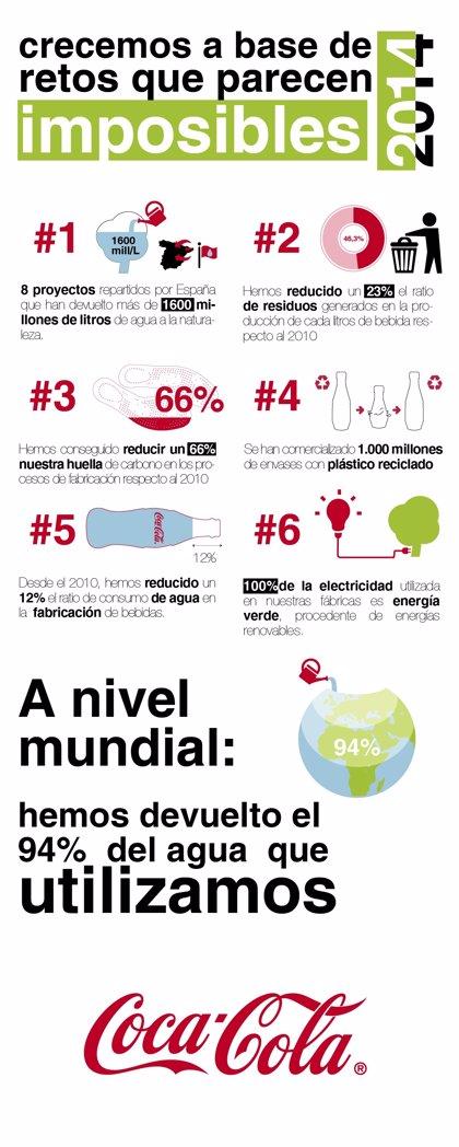RSC.-Coca-Cola devuelve a la naturaleza más de 1.600 millones de litros de agua durante 2014 en España