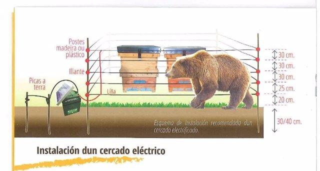 Pastores eléctricos para apicultores