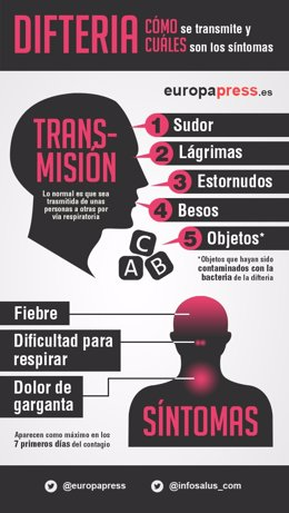 Infografía difteria