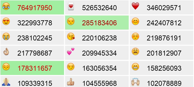 los emoji más utilizados del mundo muchos corazones