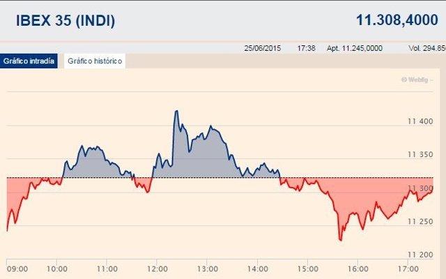 El Ibex se estanca en los 11.300 enteros ante la falta de acuerdo sobre Grecia