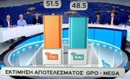 Sondeo del referéndum sobre la oferta de la troika para Grecia