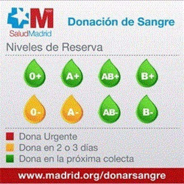 Gráfico de niveles de reserva de sangre en la Comunidad de Madrid