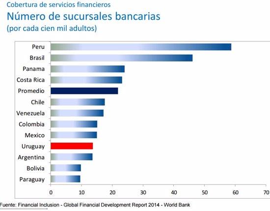 La mitad de los ciudadanos latinoamericanos a n no tiene for Oficinas bancarias abiertas por la tarde