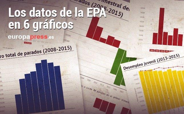 Gráficos EPA