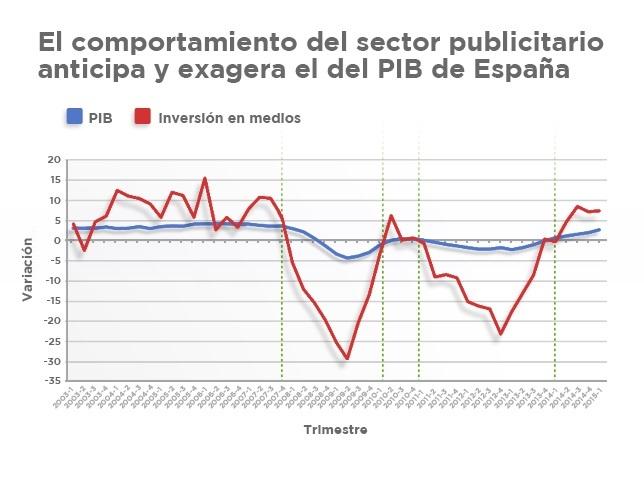 Gráfico del comportamiento del sector publicitario