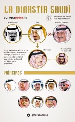 Dinastía Saudí, Arabia Saudí