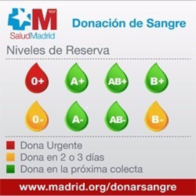 Niveles de reserva de sangre en la Comunidad de Madrid