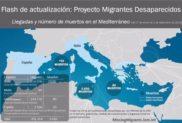 Ultimos datos de refugiados OIM
