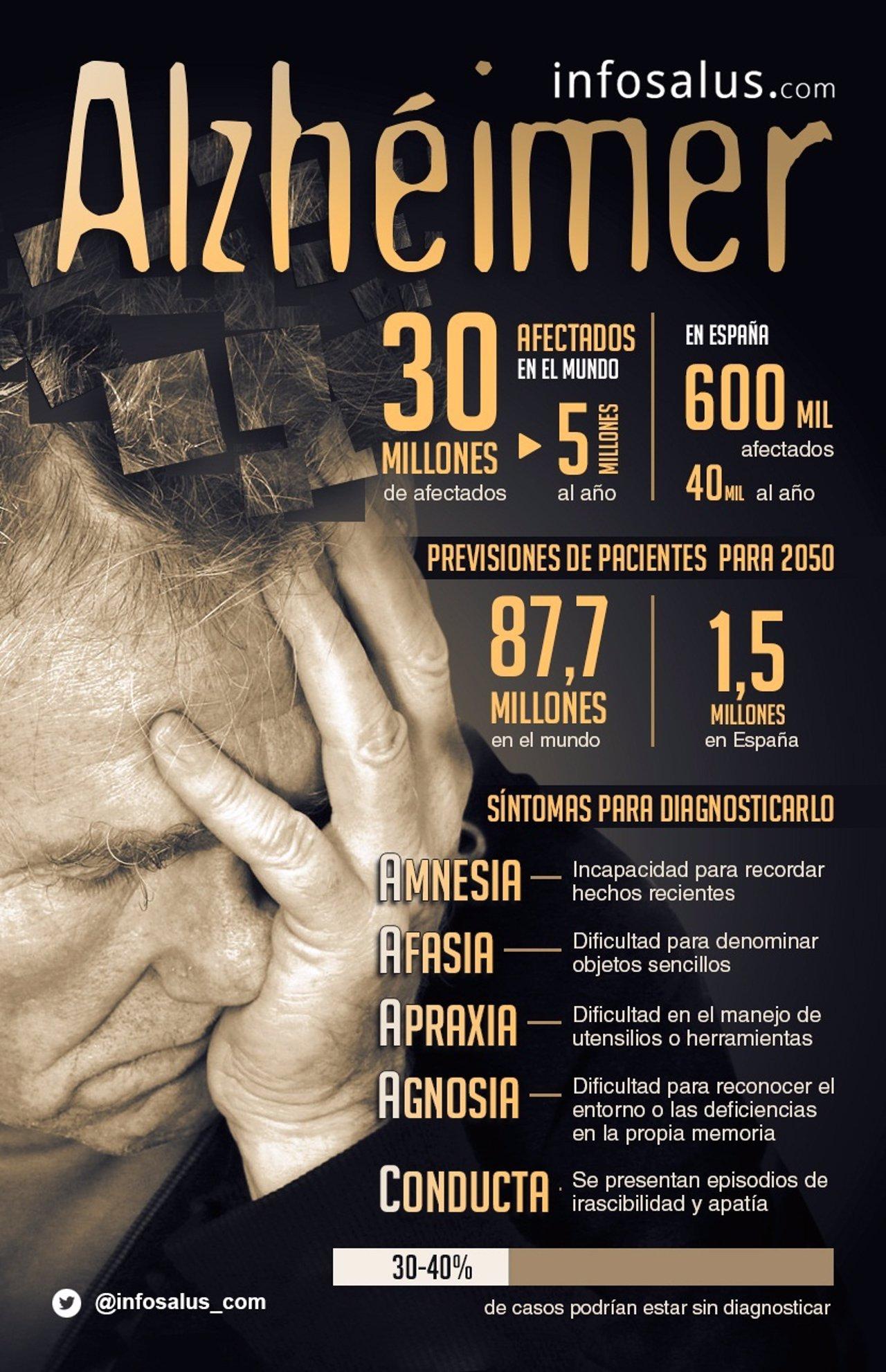 Infografía sobre el Alzheimer