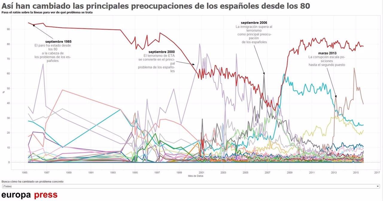 Preocupaciones de los españoles desde los 80