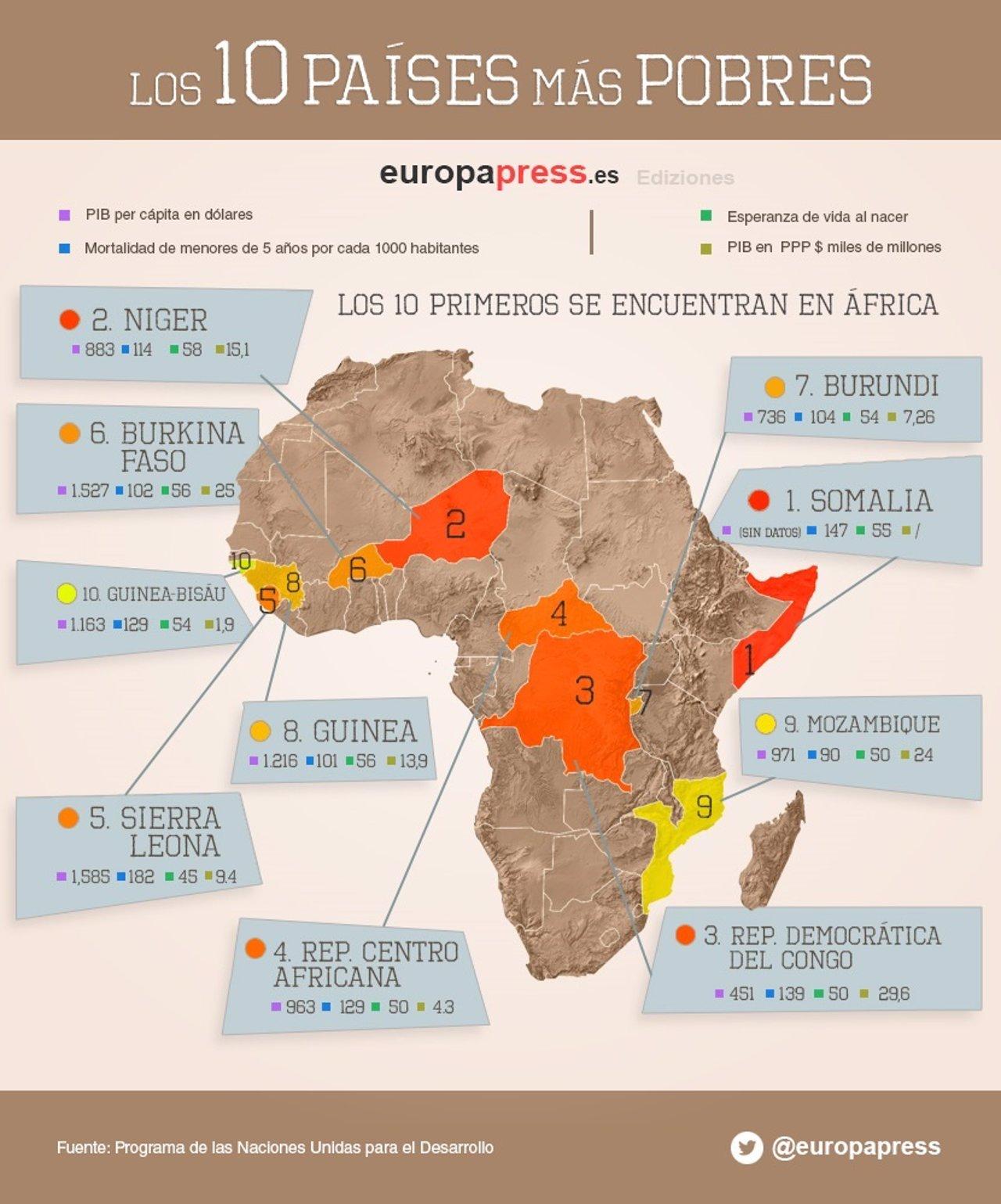 Los 10 países más pobres del planeta