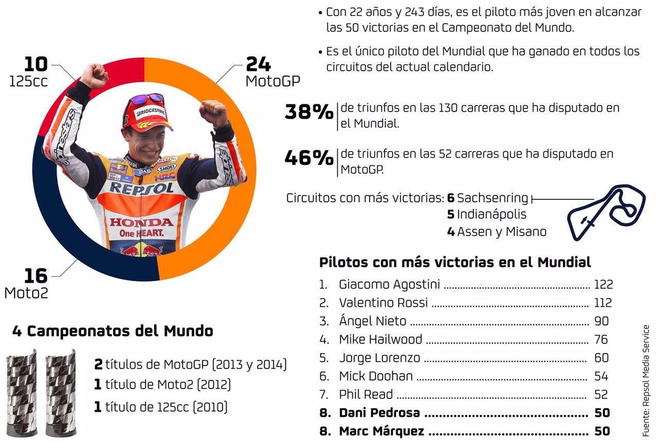 Infografía 50 victorias de Marc Márquez