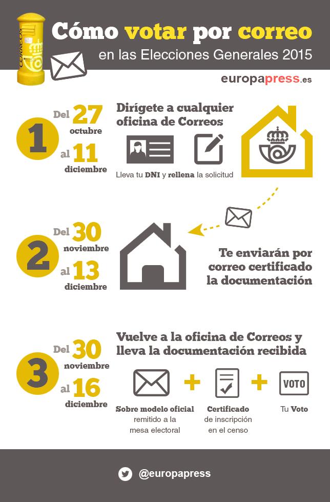 ¿Cómo votar por correo en las elecciones generales de 2015?