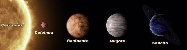 Sistema planetario Cervantes