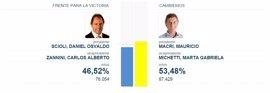 Los primeros resultados oficiales dan ganador a Macri con siete puntos de ventaja sobre Scioli