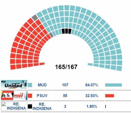 MUD alcanza 112 diputados en la Asamblea Nacional
