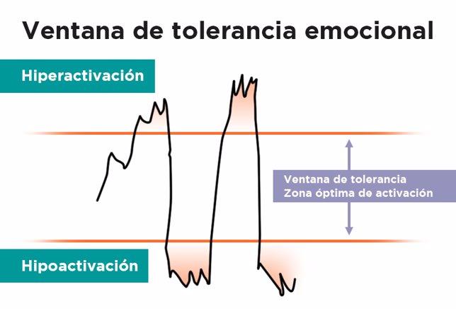 Hiperactivación  Hipoactivaciónb