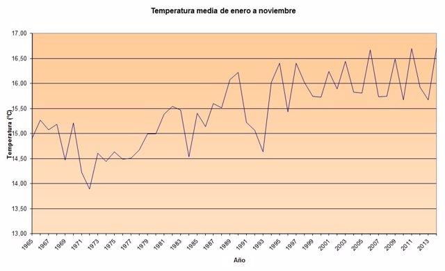 Gráfico de temperaturas