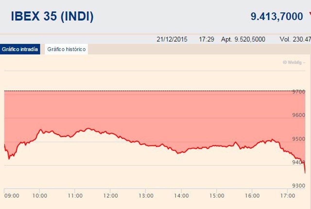 El Ibex firma su mayor caída desde el black monday de agosto